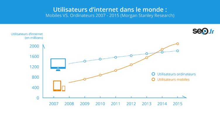 Les internautes utilisent de plus en plus le mobile
